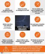 Alerte météo de vigilance orange (niveau 3) pour orages...