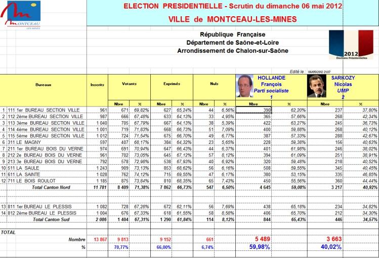 Resultats  Eme Tour Presidentielle  Par Ville