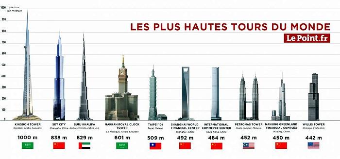 C est arriv un 6 septembre montceau news l 39 information de montceau - Hauteur plus grande tour dubai ...