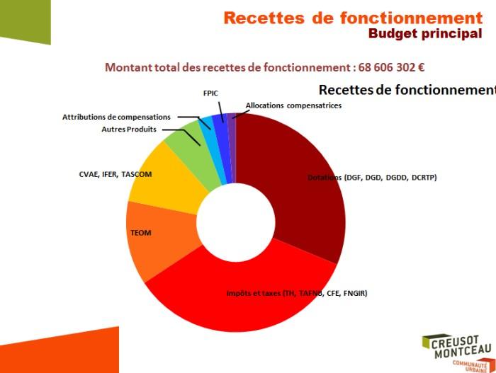 ccm budget 1712152