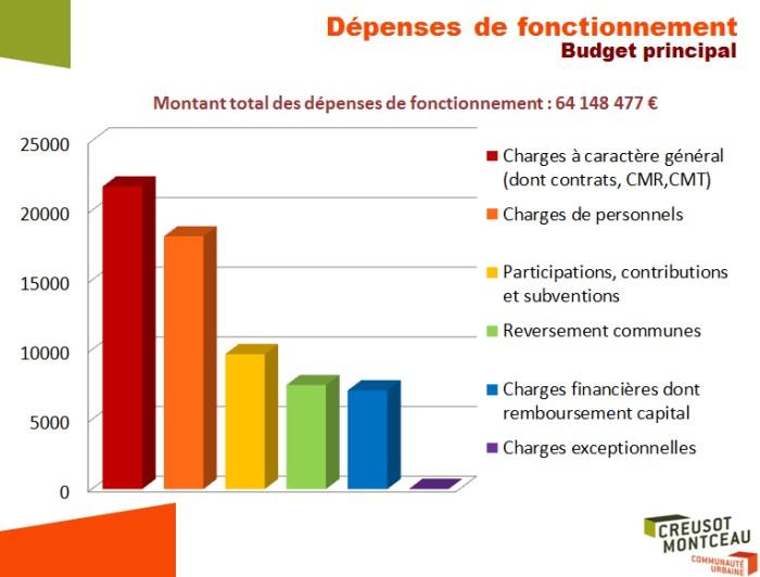 ccm budget 1712153