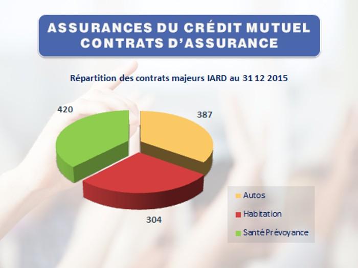 credit mut bdv 2503166