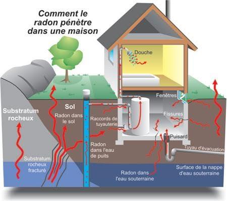 radon 0604172