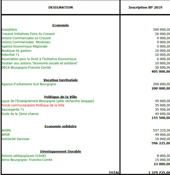Subventions CCM 201218