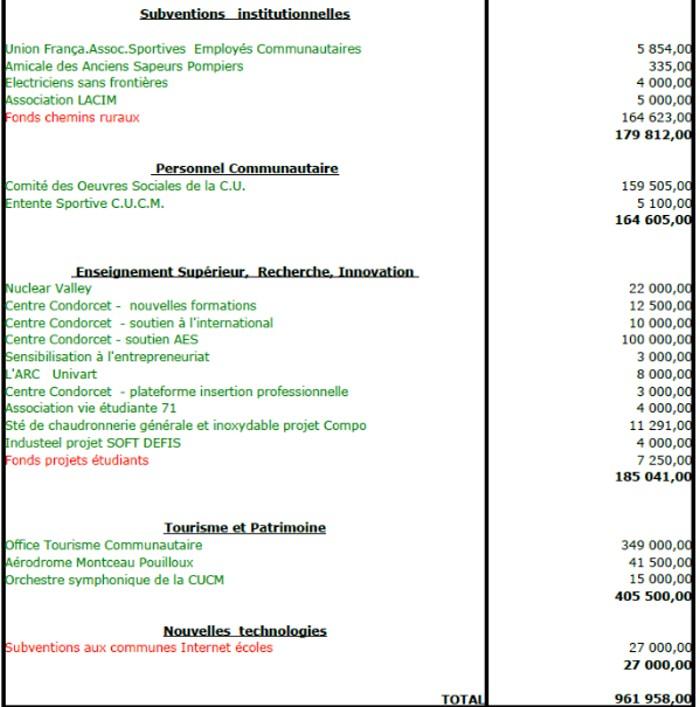 Subventions CCM 2012181