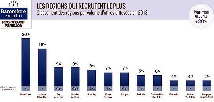 Emploi Bourgogne 2018 3001191