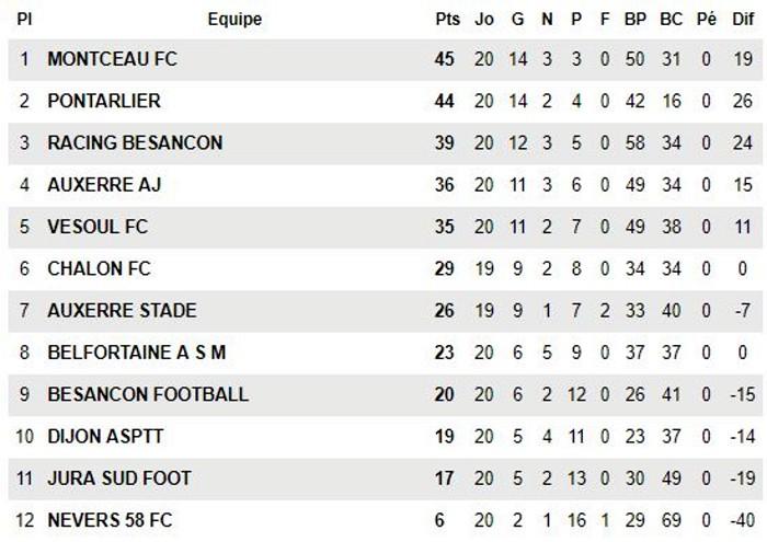 resume compte-rendu match foot football soccers U18R R1 FCMB jeunes juniors Montceau-news.com 1205192