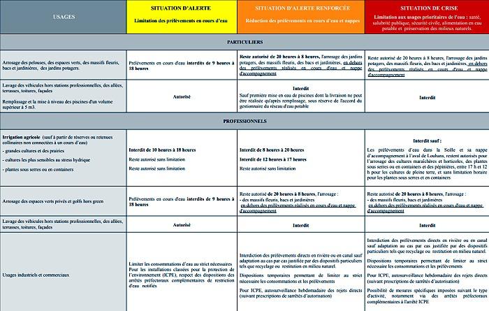 Information presse prefecture71 periode secheresse Sahara desert eau water manque Saone-et-Loire alerte vigilance restriction arrosage remplissage piscine ete summer Montceau-news.com 130619