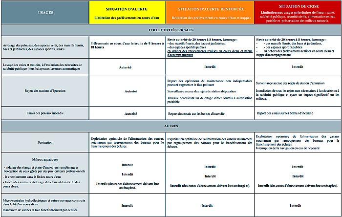 Information presse prefecture71 periode secheresse Sahara desert eau water manque Saone-et-Loire alerte vigilance restriction arrosage remplissage piscine ete summer Montceau-news.com 1306191